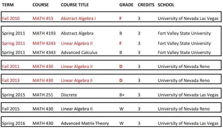 math-course-history_2